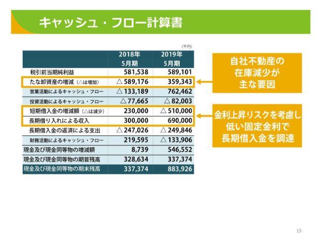 東武住販、通期は増収増益も経常益等は中計目標で未達 今期は目標修正のうえ10期連続増収増益へ