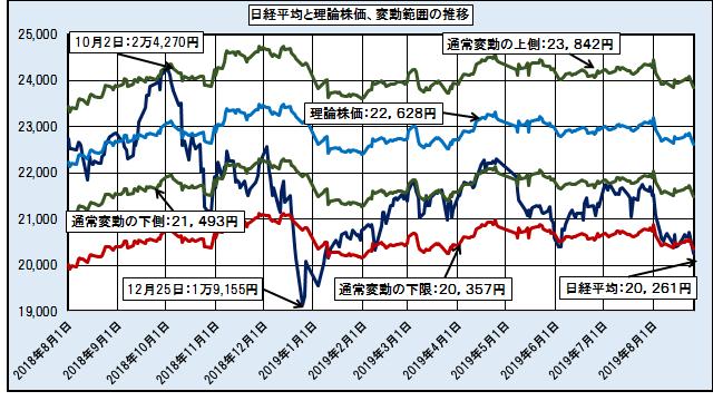 日経平均、理論株価と通常変動の上側と下側、および変動の下限の推移 ─2018.8.1~2019.8.26─