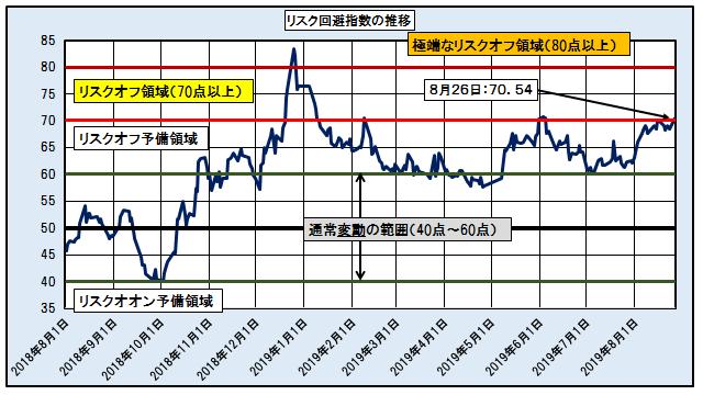 「リスク回避指数」の推移 ─2018.8.1~2019.8.26─