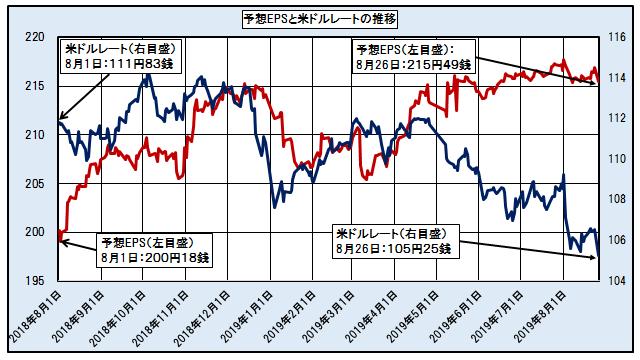 予想EPSと米ドルレートの推移 ─2018.8.1~2019.8.26─