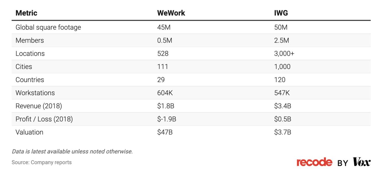 出典:How WeWork is trying to justify its tech company valuationAug‐Vox(2019年8月14日公開)