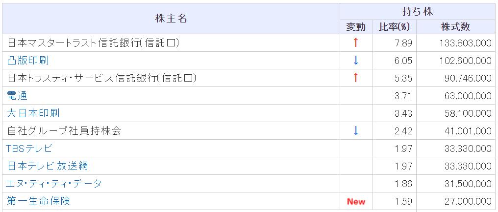 出典:株探 リクルート大株主