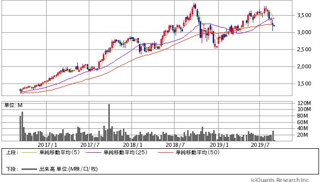 リクルートHD<6098> 週足(SBI証券提供)
