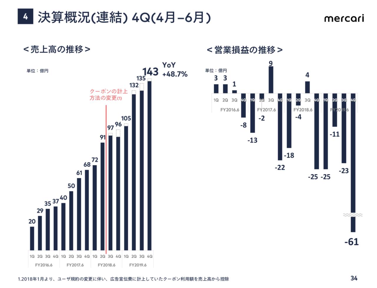 出典:株式会社メルカリ FY2019.6 4Q 決算説明会資料