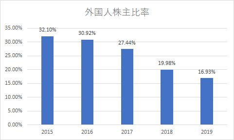 JTの外国人株主比率は5年で約半分に