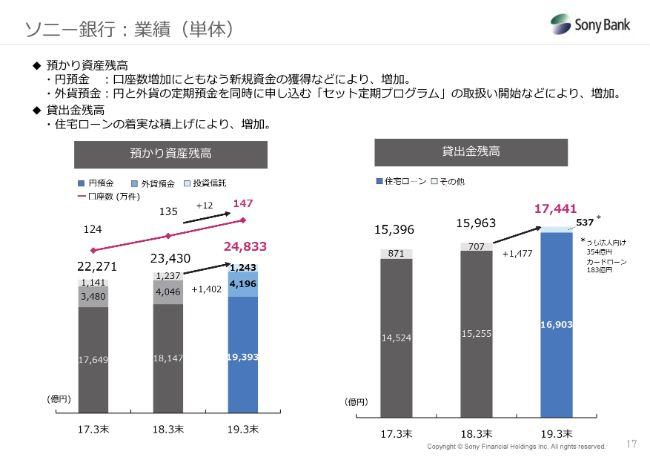 ソニーフィナンシャルHD、通期経常利益は前年比40.4%増 主要3事業ともに増収増益を確保