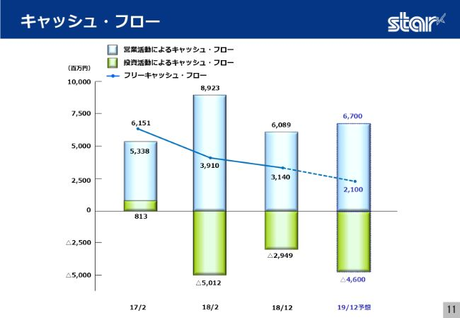 スター精密、上期営業益は32億6,900万円 欧州向け工作機械の販売低迷により通期予想を下方修正