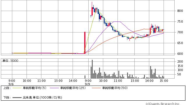 島根銀行<7150> 5分足(SBI証券提供)