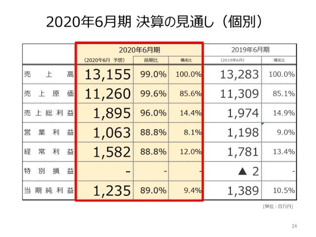 TOW、通期は各利益が4期連続の過去最高に 今期は国際的イベント関連の受注好調で増益の見込み