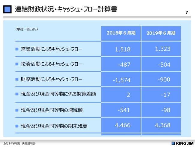 キングジム、通期は減収減益 主力商品での売上減と販管費の増加に加え子会社の減損損失も影響