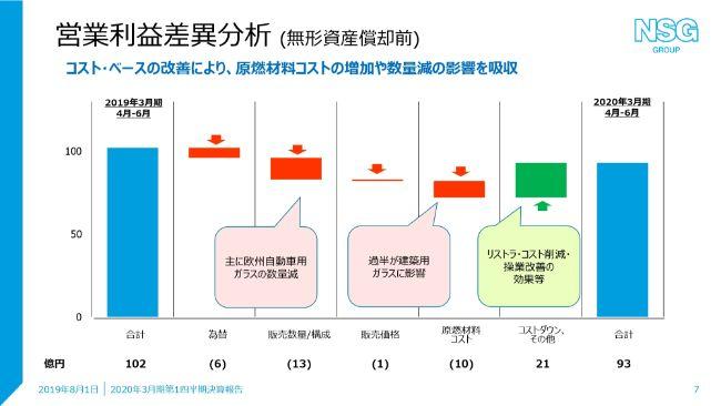 日本板硝子、1Qは想定通り減収減益 販売数量減や原材料コスト増を操業効率の改善等で吸収