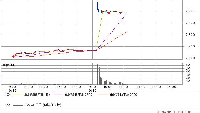 ZOZO<3092> 5分足(SBI証券提供)