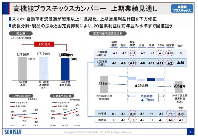 積水化学工業、1Qは計画通りの進捗で増収増益 2Q営業利益は前年並み水準まで回復狙う