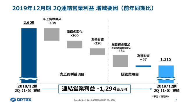 オプテックスG、米中貿易摩擦等により上期営業利益はほぼ半減 通期連結業績予想を下方修正