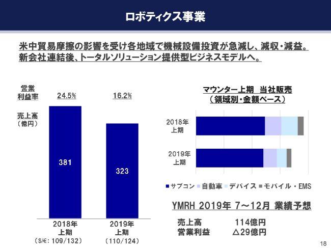ヤマハ発動機、上期営業益は前年比84% ロボティクスの市場影響等により通期予想を下方修正