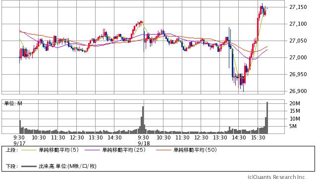 NYダウ 5分足(SBI証券提供)