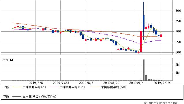 島根銀行<7150> 日足(SBI証券提供)