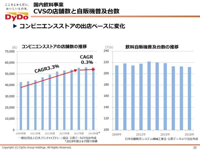 ダイドーグループHD、2Qは減収減益 7月の記録的な低気温を受けて国内飲料事業が奮わず