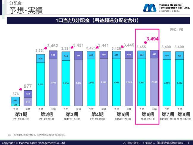 マリモ地方創生リート投資法人、1口当たり分配金は過去最高を更新 投資主層拡充と安定した成長を目指す