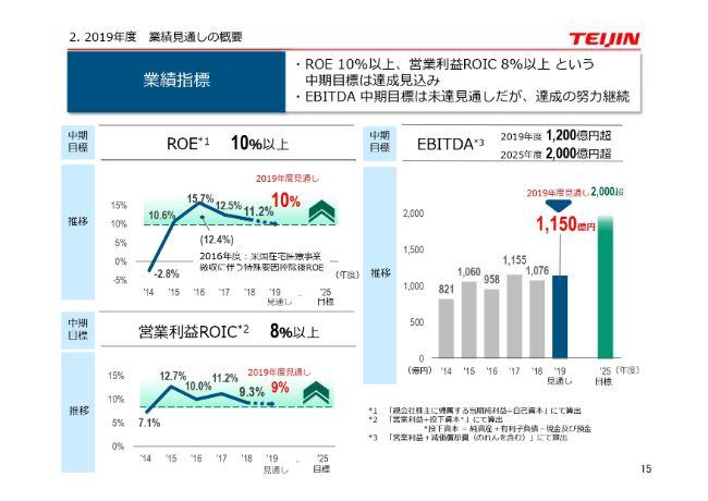 帝人、当期利益は前四半期より大幅回復 売上高目標は下方修正も営業利益・当社純利益は据え置き