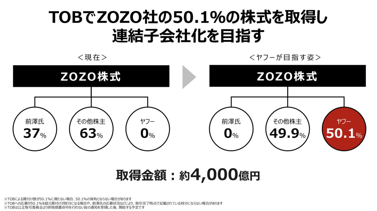 ヤフー株式会社と株式会社ZOZO 共同記者会見 プレゼンテーション資料