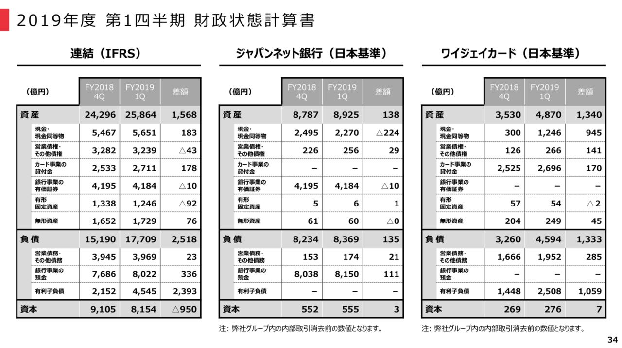 出典:ヤフー株式会社 2019年度 第1四半期決算 プレゼンテーション資料