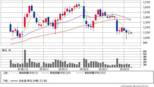 JBR<2453> 週足(SBI証券提供)