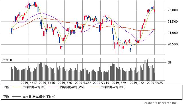 日経平均 日足(SBI証券提供)