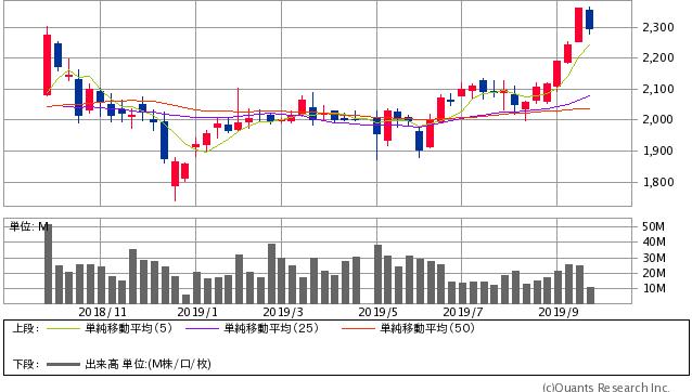 伊藤忠商事<8001> 週足(SBI証券提供)