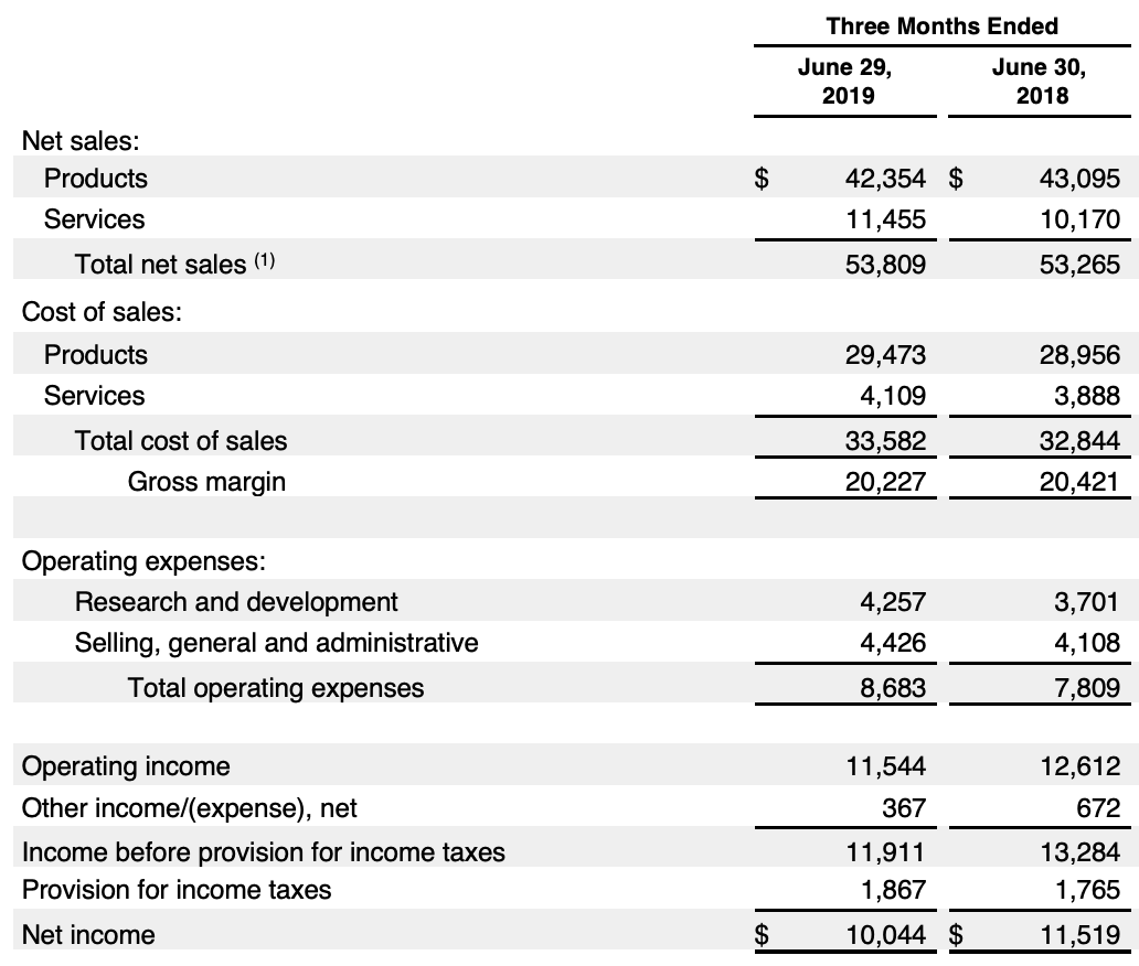 出典:AppleInc. 2019 Q3 Financial Statements(2019年7月30日公開)