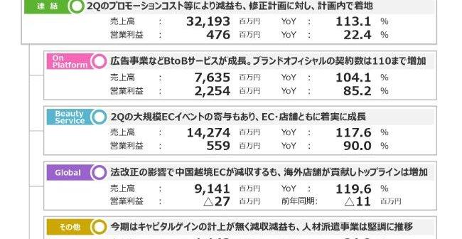 アイ スタイル 株価