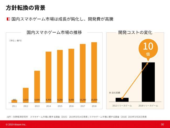 エイチーム、通期営業益は前期比59.8%に ライフ事業の売上・利益が初めてエンタメ事業を上回る