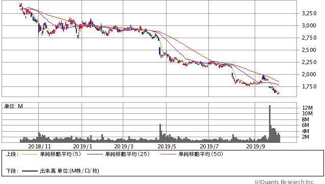 ヤマトホールディングス<9064> 日足(SBI証券提供)