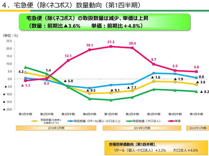 出典:ヤマトHD 2020年3月期第1四半期決算説明資料