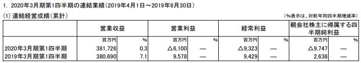 出典:ヤマトホールディングス 2020年3月期 第1四半期決算短信〔日本基準〕(連結)※PDFファイル