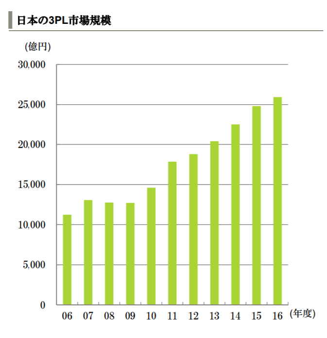 出典:物流市場の動向(三井住友銀行)※PDFファイル
