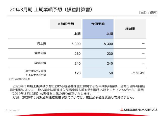 三菱マテリアル、加工・金属事業の販売減を主因に営業益は減益も銅鉱山の配当収入で経常益は増加