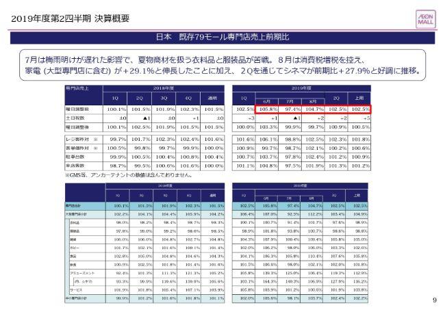 イオンモール、2Qは増収増益 海外事業が計画以上の伸長を見せ成長を牽引するドライバーに