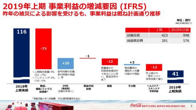コカ・コーラBJHD、上期は減収減益 被災や値上げ実施の影響により飲料事業販売数量は4%減