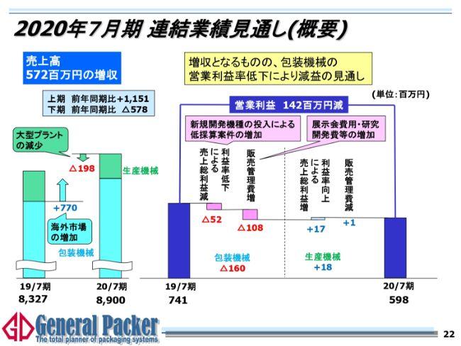 ゼネラルパッカー、通期は増収増益 包装機械の高額案件増と主力機種の利益率向上等が影響