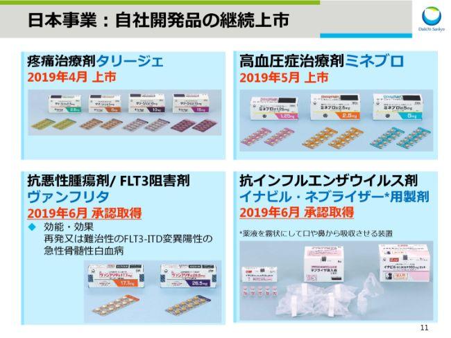 第一三共、1Qは増収増益 米国の人件費の増加により販管費上昇も国内医薬品中心に売上拡大