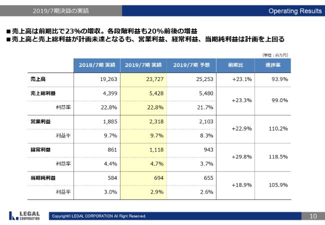 リーガル不動産、通期は経常益が計画を上回り増収増益 不動産ソリューション事業が大幅伸長