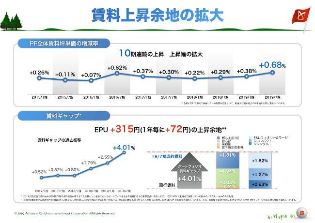アドバンス・レジデンス、稼働率及び賃料上昇が加速しEPU・DPU上昇 安定した成長を目指す