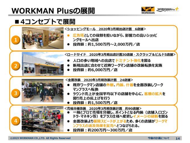 ワークマン、1Qは大幅な増収増益の好決算 アウトドアやスポーツにも適したPB商品の拡充が貢献