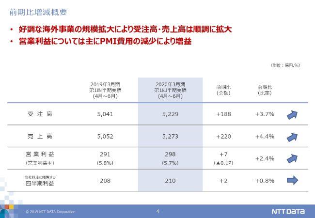 NTTデータ、1Qは増収増益 好調な海外事業の規模拡大により受注高・売上高が拡大