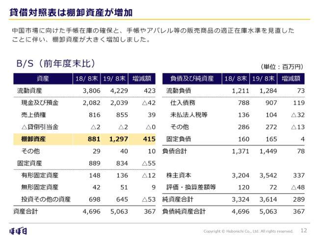 ほぼ日、手帳の販売好調で通期は増収増益 アリババ系越境ECでも販売を開始し中国での露出拡大