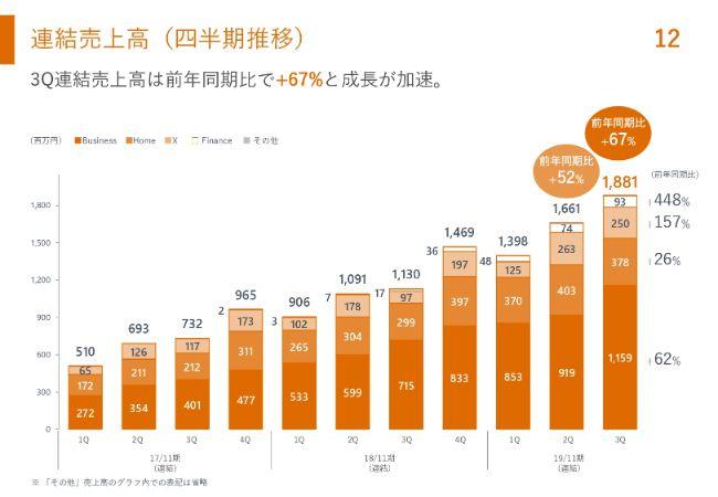 マネーフォワード、3Q連結売上は前年比67%増と成長加速 Businessストック売上は想定を上回る