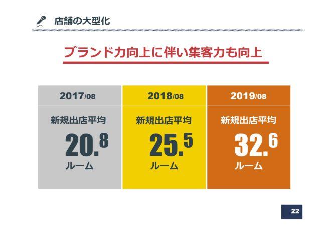 コシダカHD、通期は売上・営業益とも過去最高を更新 主軸のカラオケ事業が増収増益を牽引