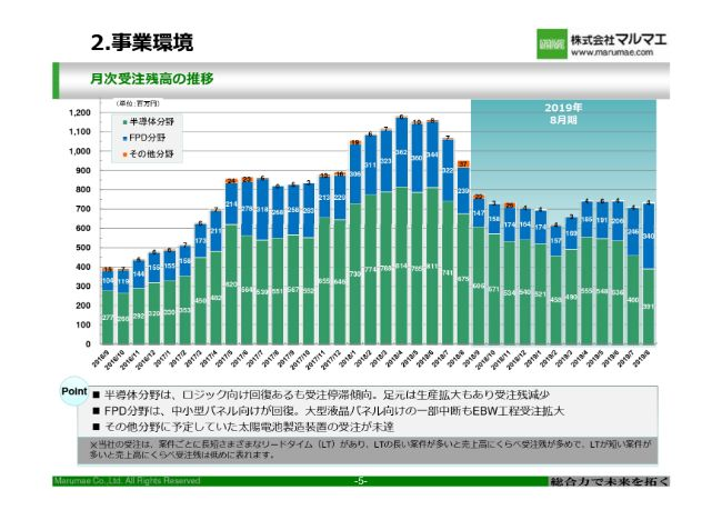 マルマエ、通期は減収減益 半導体市場停滞による売上減や管理体制強化のための販管費増加が要因