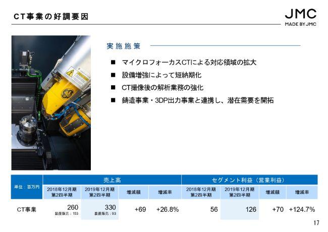 JMC、2Qは大幅に増収増益 高付加価値案件を多く受注した鋳造事業が全社業績を牽引
